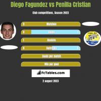 Diego Fagundez vs Penilla Cristian h2h player stats
