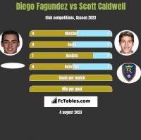 Diego Fagundez vs Scott Caldwell h2h player stats