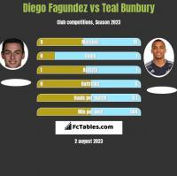 Diego Fagundez vs Teal Bunbury h2h player stats