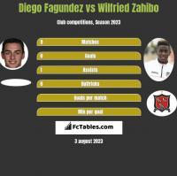 Diego Fagundez vs Wilfried Zahibo h2h player stats