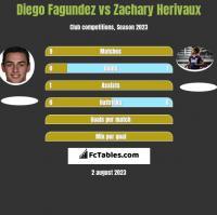 Diego Fagundez vs Zachary Herivaux h2h player stats