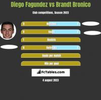 Diego Fagundez vs Brandt Bronico h2h player stats