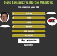 Diego Fagundez vs Djordje Mihailovic h2h player stats