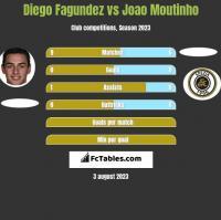 Diego Fagundez vs Joao Moutinho h2h player stats