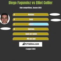 Diego Fagundez vs Elliot Collier h2h player stats