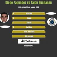 Diego Fagundez vs Tajon Buchanan h2h player stats