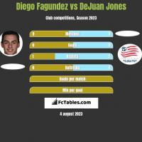 Diego Fagundez vs DeJuan Jones h2h player stats