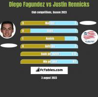 Diego Fagundez vs Justin Rennicks h2h player stats