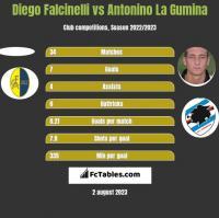 Diego Falcinelli vs Antonino La Gumina h2h player stats