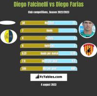 Diego Falcinelli vs Diego Farias h2h player stats