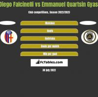 Diego Falcinelli vs Emmanuel Quartsin Gyasi h2h player stats