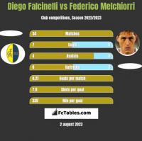 Diego Falcinelli vs Federico Melchiorri h2h player stats