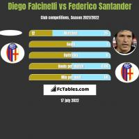 Diego Falcinelli vs Federico Santander h2h player stats