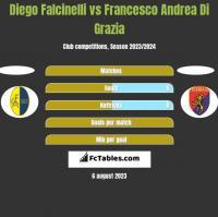 Diego Falcinelli vs Francesco Andrea Di Grazia h2h player stats
