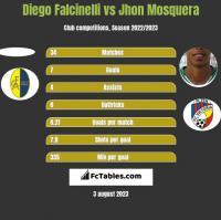 Diego Falcinelli vs Jhon Mosquera h2h player stats