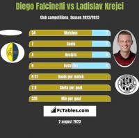 Diego Falcinelli vs Ladislav Krejci h2h player stats
