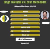 Diego Falcinelli vs Levan Mchedlidze h2h player stats