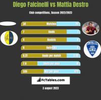 Diego Falcinelli vs Mattia Destro h2h player stats