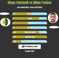 Diego Falcinelli vs Milan Pavkov h2h player stats