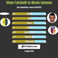 Diego Falcinelli vs Nicola Sansone h2h player stats