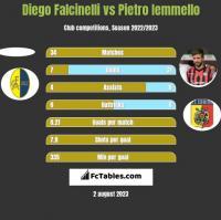 Diego Falcinelli vs Pietro Iemmello h2h player stats