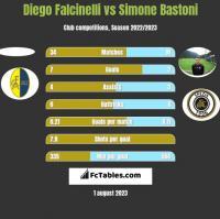 Diego Falcinelli vs Simone Bastoni h2h player stats