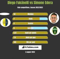 Diego Falcinelli vs Simone Edera h2h player stats