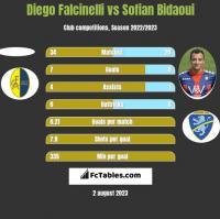 Diego Falcinelli vs Sofian Bidaoui h2h player stats