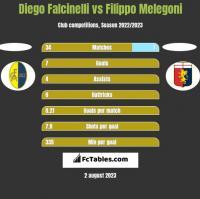 Diego Falcinelli vs Filippo Melegoni h2h player stats