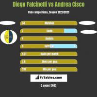 Diego Falcinelli vs Andrea Cisco h2h player stats