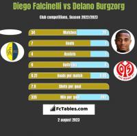 Diego Falcinelli vs Delano Burgzorg h2h player stats