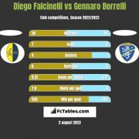 Diego Falcinelli vs Gennaro Borrelli h2h player stats