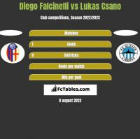 Diego Falcinelli vs Lukas Csano h2h player stats