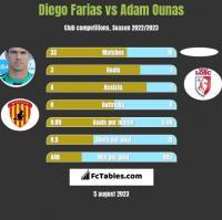 Diego Farias vs Adam Ounas h2h player stats