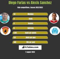 Diego Farias vs Alexis Sanchez h2h player stats