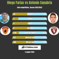 Diego Farias vs Antonio Sanabria h2h player stats