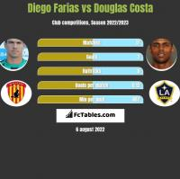 Diego Farias vs Douglas Costa h2h player stats