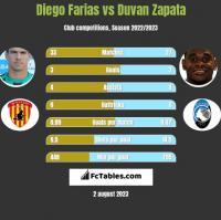 Diego Farias vs Duvan Zapata h2h player stats
