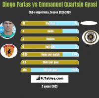 Diego Farias vs Emmanuel Quartsin Gyasi h2h player stats