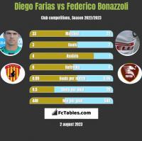 Diego Farias vs Federico Bonazzoli h2h player stats