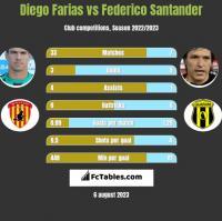 Diego Farias vs Federico Santander h2h player stats
