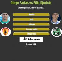 Diego Farias vs Filip Djuricic h2h player stats