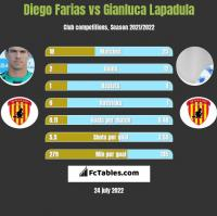 Diego Farias vs Gianluca Lapadula h2h player stats