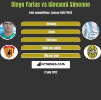 Diego Farias vs Giovanni Simeone h2h player stats