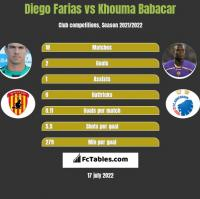 Diego Farias vs Khouma Babacar h2h player stats