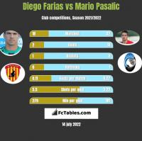 Diego Farias vs Mario Pasalic h2h player stats