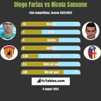 Diego Farias vs Nicola Sansone h2h player stats