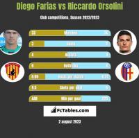 Diego Farias vs Riccardo Orsolini h2h player stats