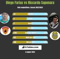 Diego Farias vs Riccardo Saponara h2h player stats