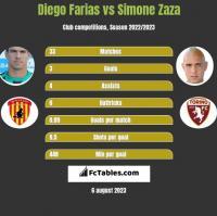Diego Farias vs Simone Zaza h2h player stats